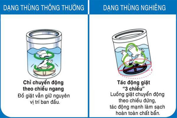 may-giat-thung-nghieng-co-tot-khong-5